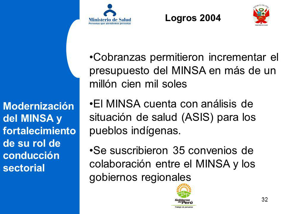 32 Modernización del MINSA y fortalecimiento de su rol de conducción sectorial Cobranzas permitieron incrementar el presupuesto del MINSA en más de un