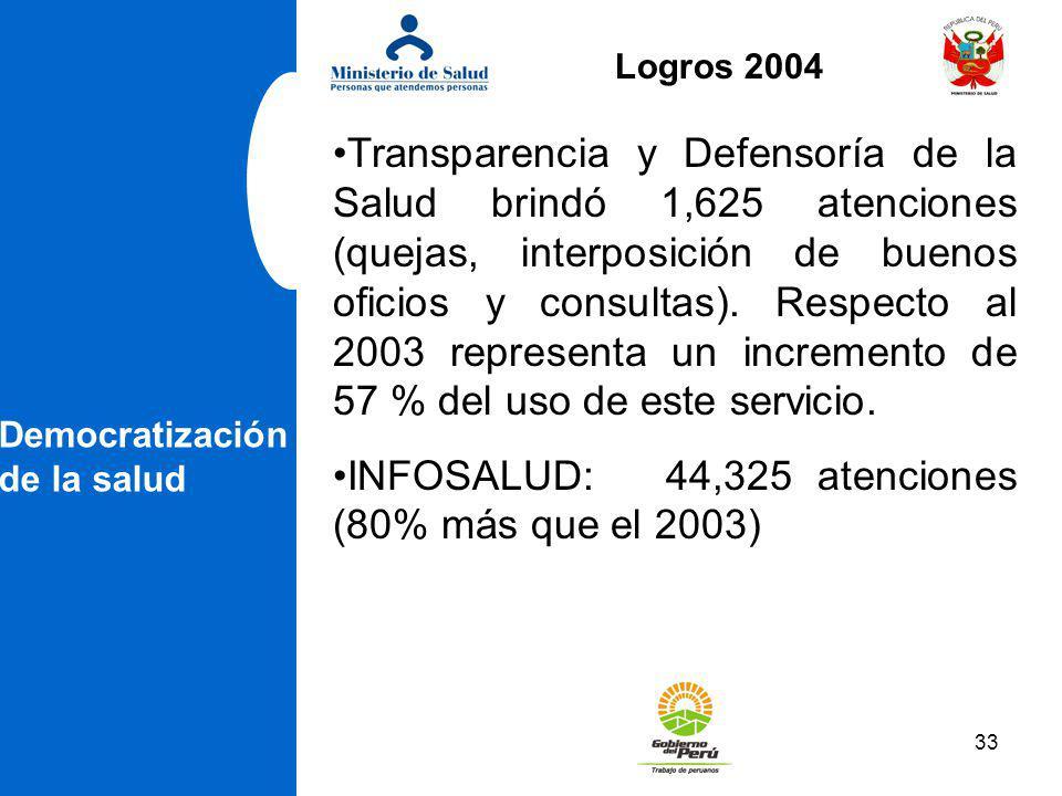 33 Democratización de la salud Transparencia y Defensoría de la Salud brindó 1,625 atenciones (quejas, interposición de buenos oficios y consultas). R