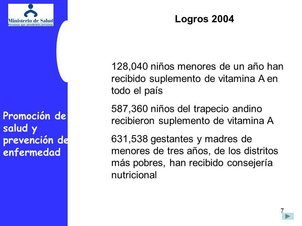 7 128,040 niños menores de un año han recibido suplemento de vitamina A en todo el país 587,360 niños del trapecio andino recibieron suplemento de vit