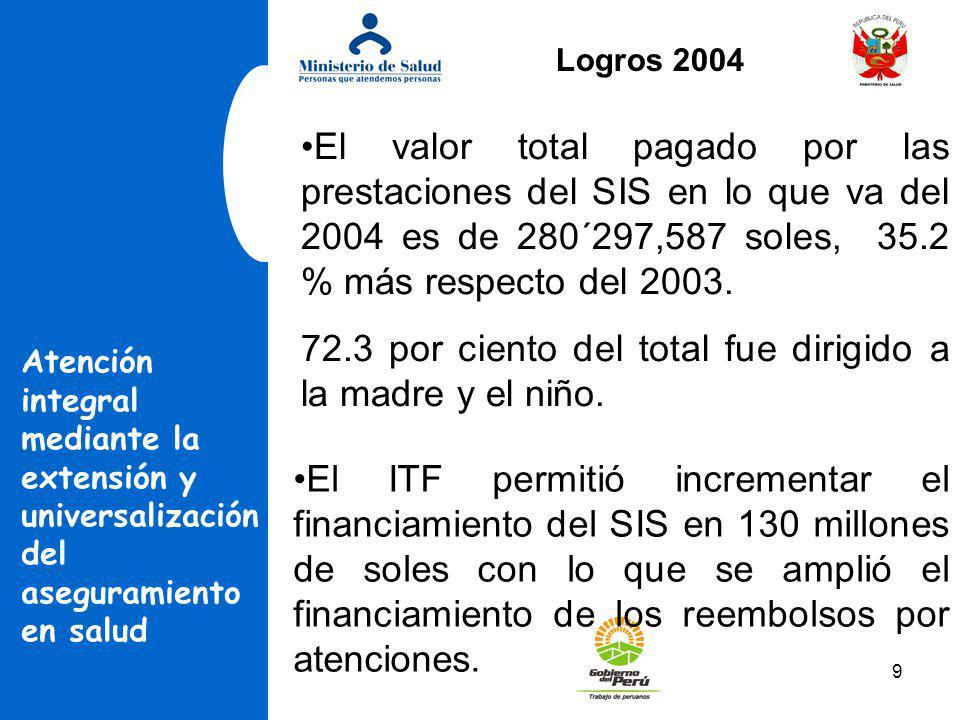9 El valor total pagado por las prestaciones del SIS en lo que va del 2004 es de 280´297,587 soles, 35.2 % más respecto del 2003. 72.3 por ciento del