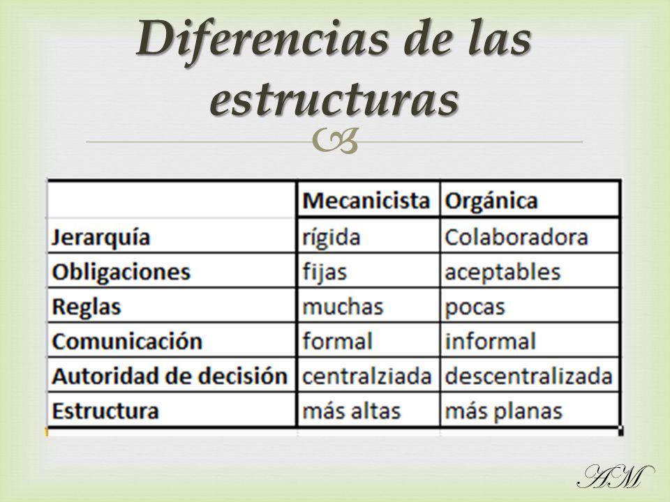 Diferencias de las estructuras AM