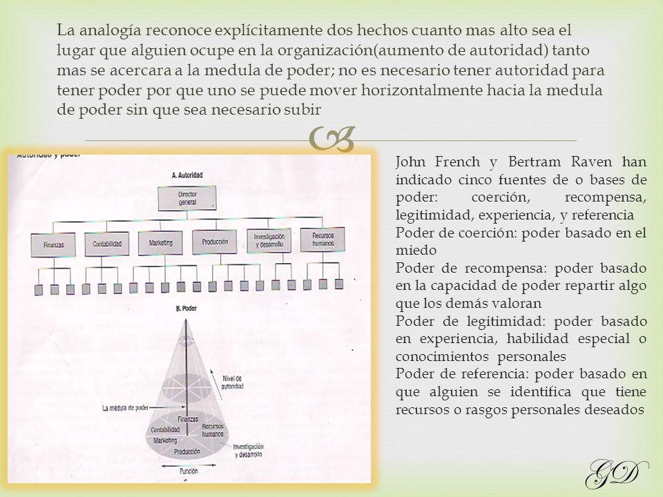 Una de las interrogantes que debemos contestar en cuanto a la funcion de organizar es: en que nivel se toman las decisiones.