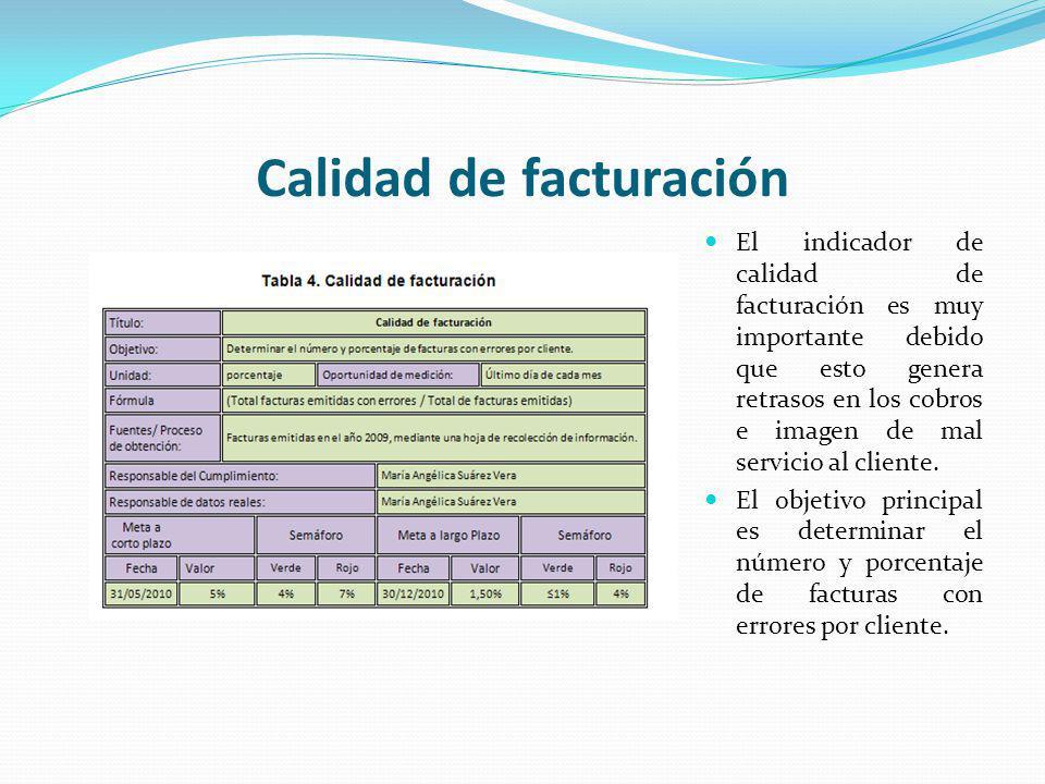 Calidad de facturación El indicador de calidad de facturación es muy importante debido que esto genera retrasos en los cobros e imagen de mal servicio al cliente.