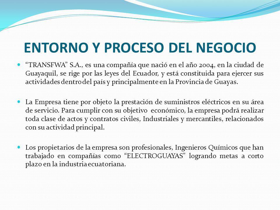 ENTORNO Y PROCESO DEL NEGOCIO TRANSFWA S.A., es una compañía que nació en el año 2004, en la ciudad de Guayaquil, se rige por las leyes del Ecuador, y está constituida para ejercer sus actividades dentro del país y principalmente en la Provincia de Guayas.