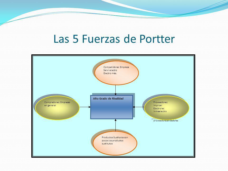 Las 5 Fuerzas de Portter Competidores: Empresa Serví electro Electro más.