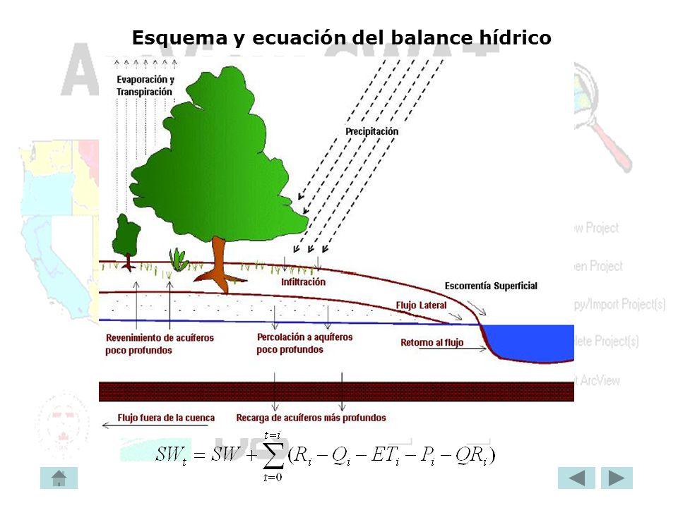 Esquema y ecuación del balance hídrico