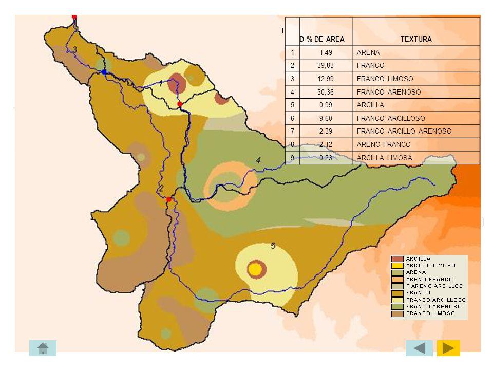 CAMPAÑA DE MUESTREO DE SUELO ENSAYO DE SUELO (LABORATIRO- FICT) % de materia orgánica Esfuerzo a la compresión simple % de humedadDensidad ENSAYO DE P