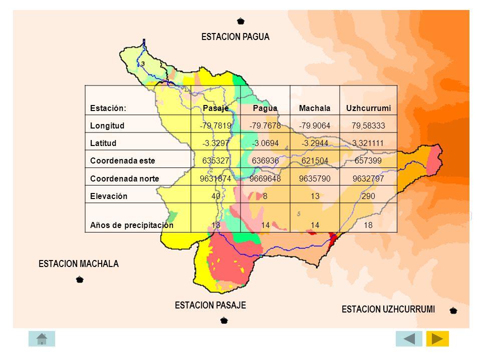 ESTACION PAGUA ESTACION MACHALA ESTACION PASAJE ESTACION UZHCURRUMI Estación:PasajePaguaMachalaUzhcurrumi Longitud-79.7819-79.7678-79.906479,58333 Lat