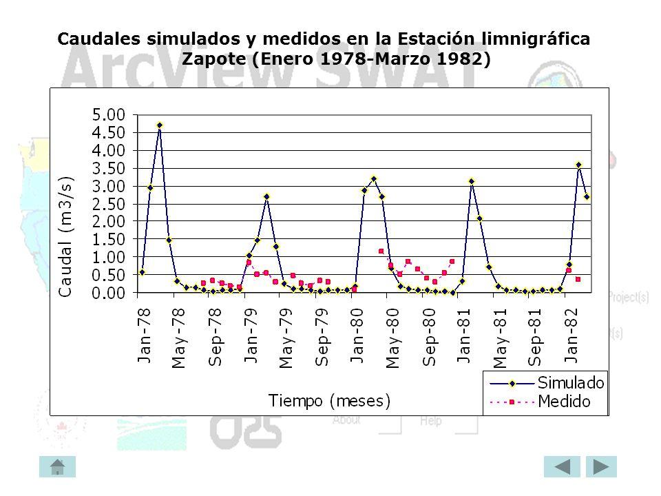 Caudales simulados y medidos en la Estación limnigráfica Zapote (Enero 1978-Marzo 1982)