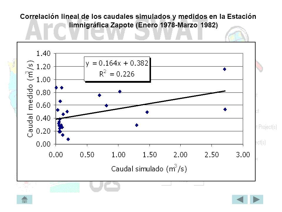 Correlación lineal de los caudales simulados y medidos en la Estación limnigráfica Zapote (Enero 1978-Marzo 1982)