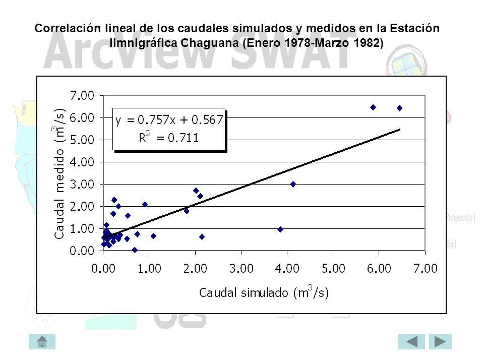 Correlación lineal de los caudales simulados y medidos en la Estación limnigráfica Chaguana (Enero 1978-Marzo 1982)