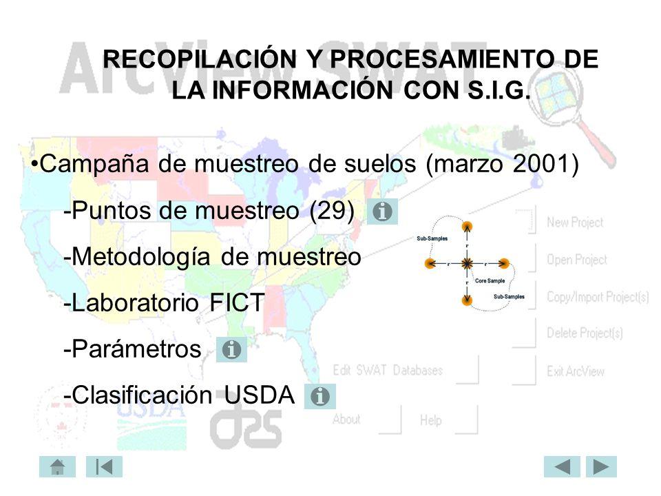 RECOPILACIÓN Y PROCESAMIENTO DE LA INFORMACIÓN CON S.I.G. Campaña de muestreo de suelos (marzo 2001) -Puntos de muestreo (29) -Metodología de muestreo