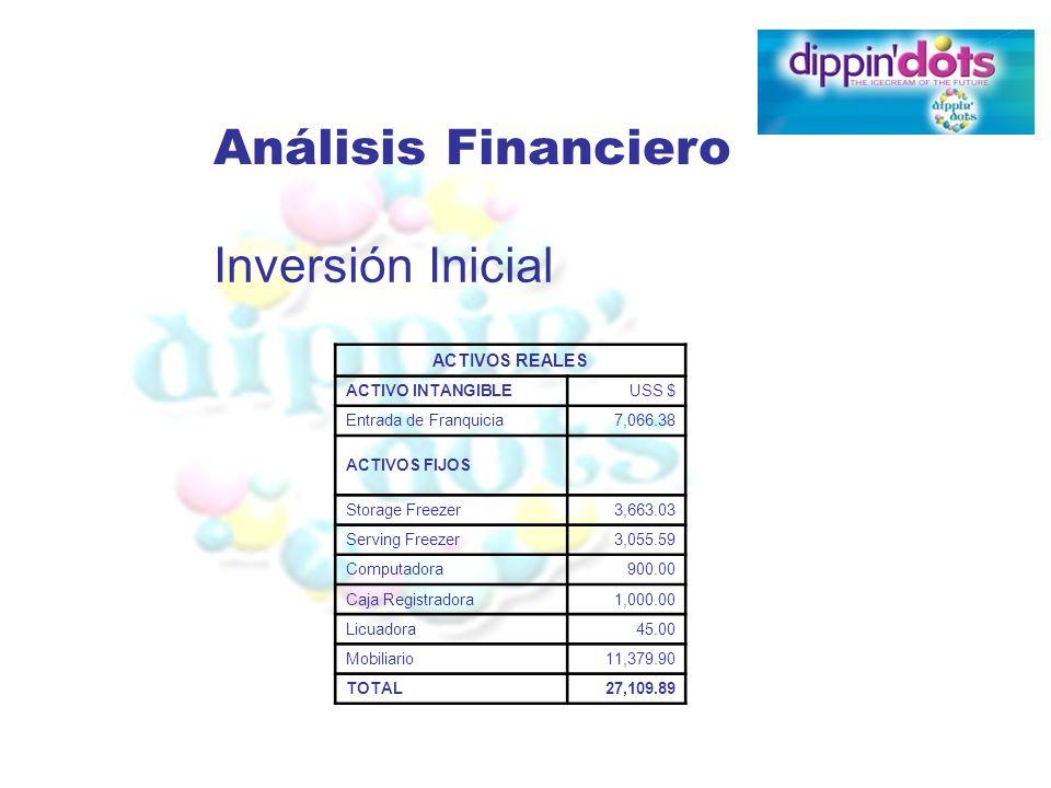 Análisis Financiero Inversión Inicial ACTIVOS REALES ACTIVO INTANGIBLEUSS $ Entrada de Franquicia7,066.38 ACTIVOS FIJOS Storage Freezer3,663.03 Servin
