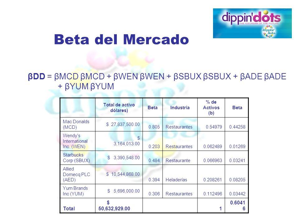 Beta del Mercado Total de activo dólares) BetaIndustria % de Activos (b) Beta Mac Donalds (MCD) $ 27,837,500.00 0.805Restaurantes0.549790.44258 Wendy'