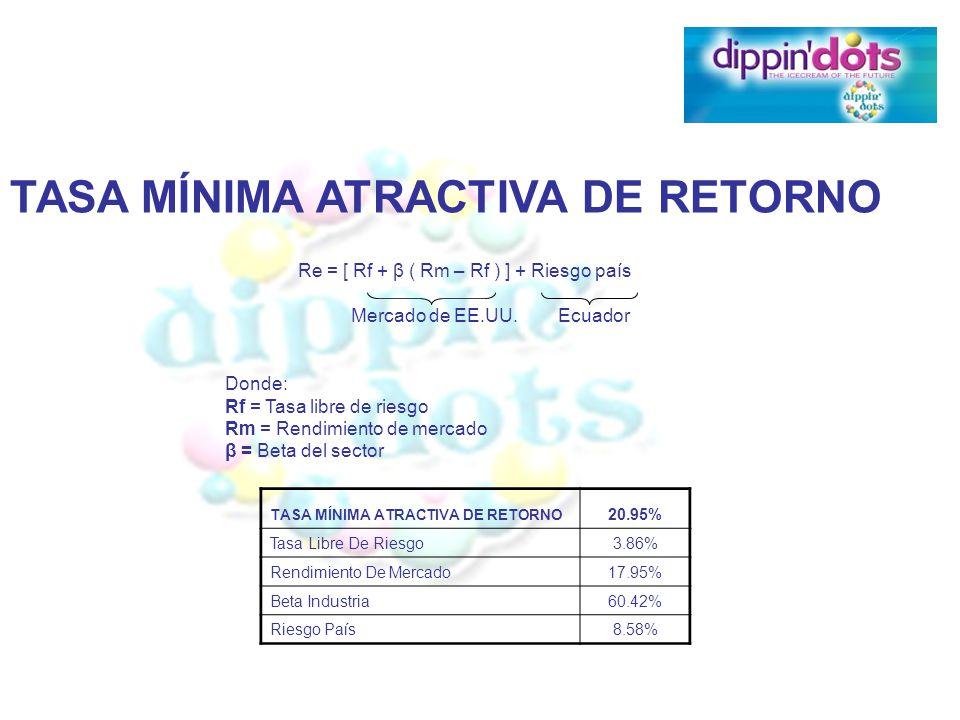 TASA MÍNIMA ATRACTIVA DE RETORNO 20.95% Tasa Libre De Riesgo3.86% Rendimiento De Mercado17.95% Beta Industria60.42% Riesgo País8.58% TASA MÍNIMA ATRAC