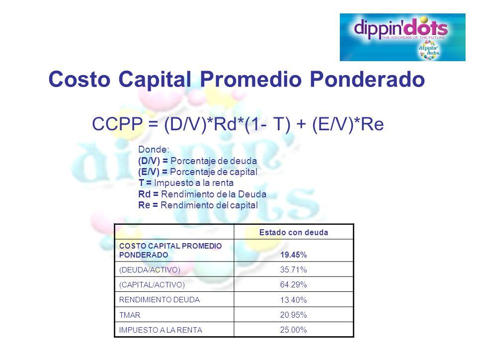 Costo Capital Promedio Ponderado CCPP = (D/V)*Rd*(1- T) + (E/V)*Re Estado con deuda COSTO CAPITAL PROMEDIO PONDERADO 19.45% (DEUDA/ACTIVO) 35.71% (CAP