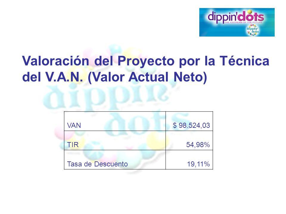 Valoración del Proyecto por la Técnica del V.A.N. (Valor Actual Neto) VAN$ 98.524,03 TIR54,98% Tasa de Descuento19,11%