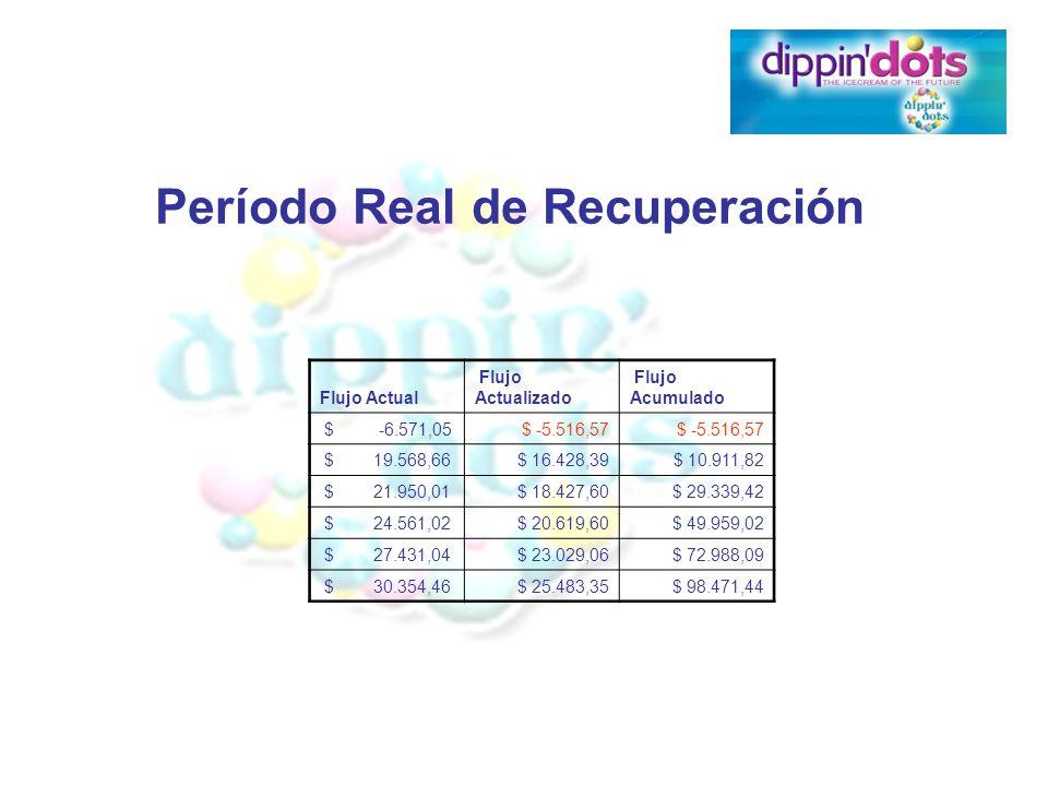 Período Real de Recuperación Flujo Actual Flujo Actualizado Flujo Acumulado $ -6.571,05$ -5.516,57 $ 19.568,66$ 16.428,39$ 10.911,82 $ 21.950,01$ 18.4