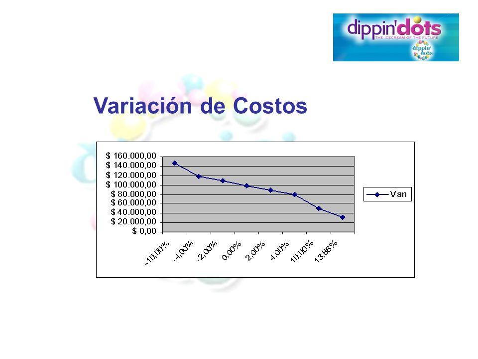Variación de Costos