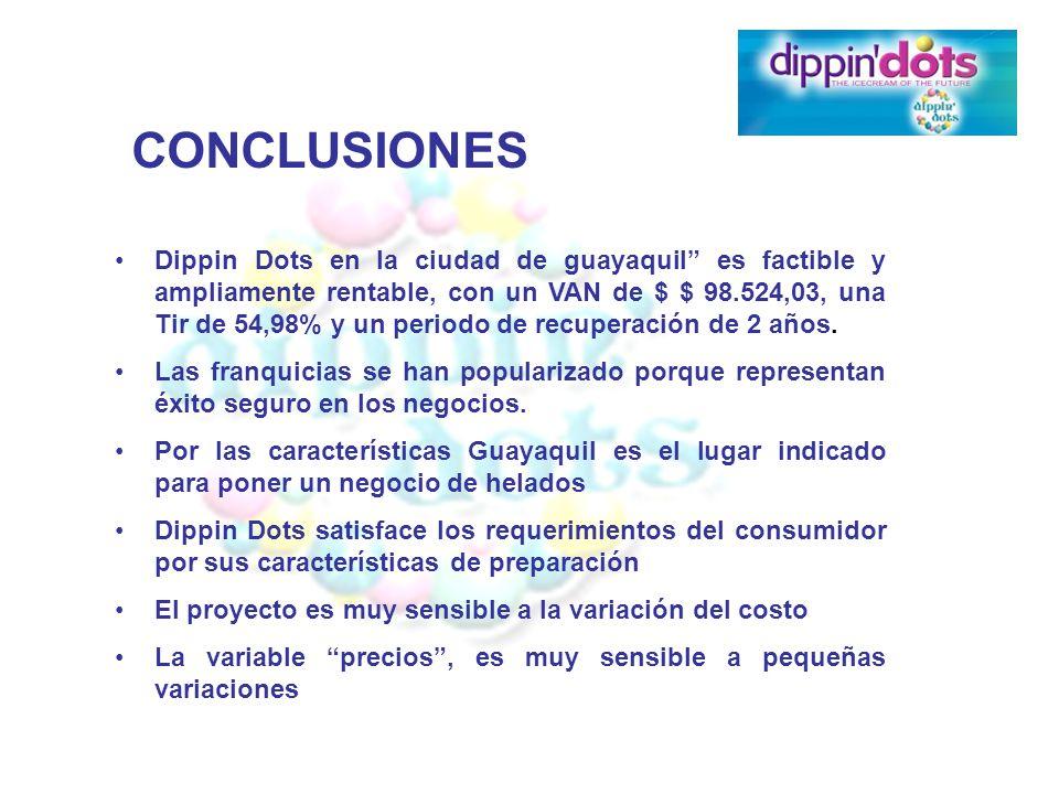 Dippin Dots en la ciudad de guayaquil es factible y ampliamente rentable, con un VAN de $ $ 98.524,03, una Tir de 54,98% y un periodo de recuperación