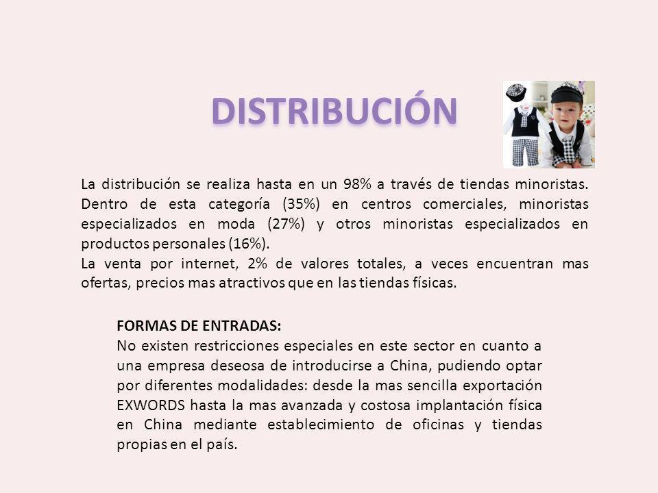 La distribución se realiza hasta en un 98% a través de tiendas minoristas. Dentro de esta categoría (35%) en centros comerciales, minoristas especiali