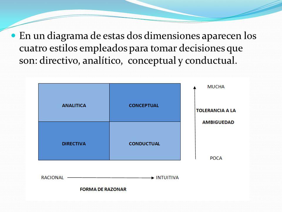 En un diagrama de estas dos dimensiones aparecen los cuatro estilos empleados para tomar decisiones que son: directivo, analítico, conceptual y conductual.