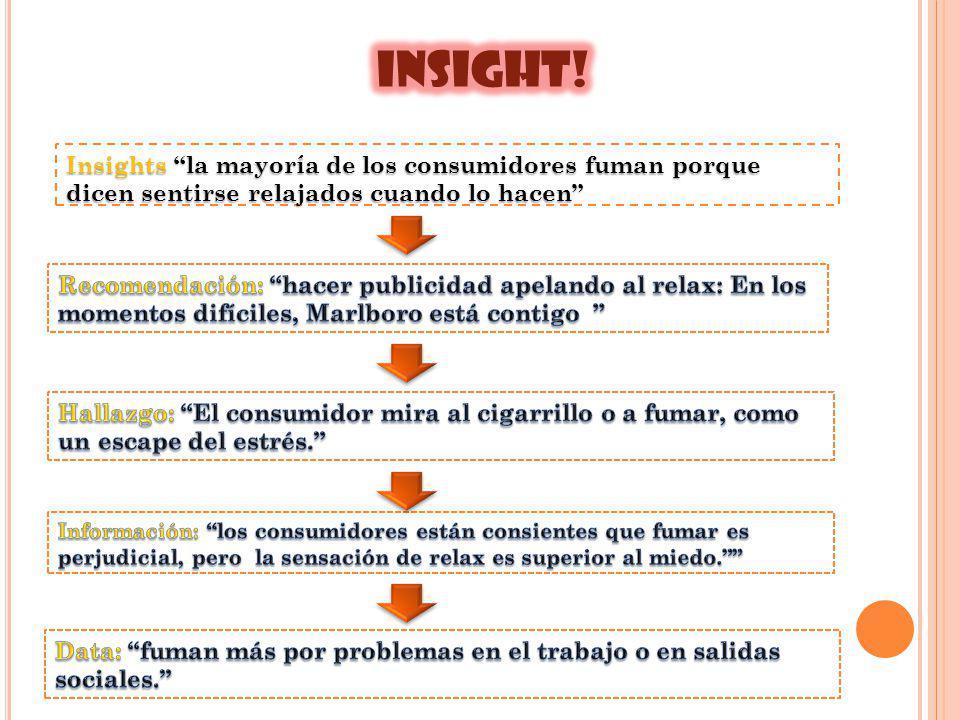 Insights la mayoría de los consumidores fuman porque dicen sentirse relajados cuando lo hacen