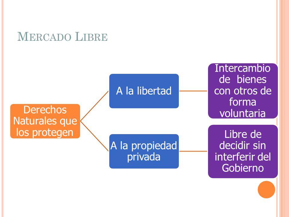 M ERCADO L IBRE Derechos Naturales que los protegen A la libertad Intercambio de bienes con otros de forma voluntaria A la propiedad privada Libre de decidir sin interferir del Gobierno