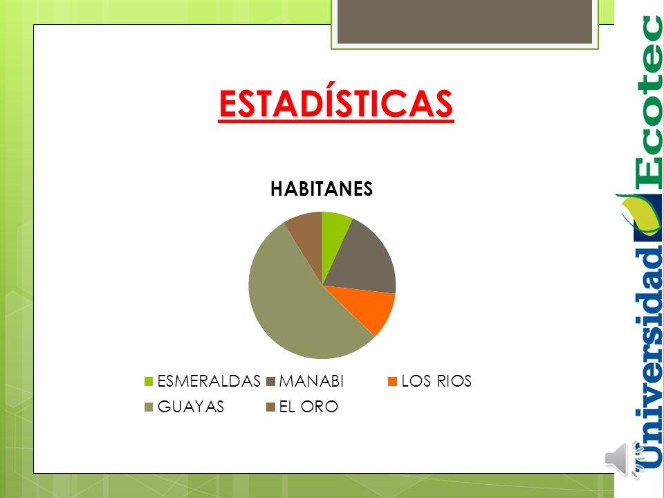 PROVINCIAHABITANTES ESMERALDAS 433.984 MANABÍ 1' 267.844 LOS RIOS 662.884 GUAYAS 3'421.051 EL ORO 559.846