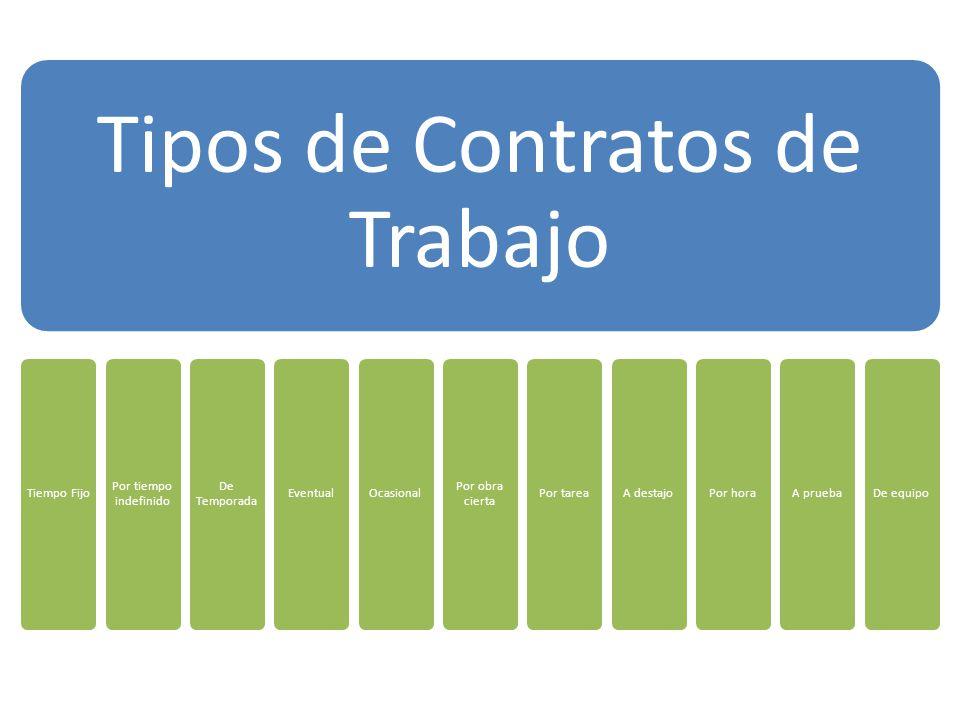 Contrato de tiempo fijo Cuando las partes pueden determinar la duración del contrato.