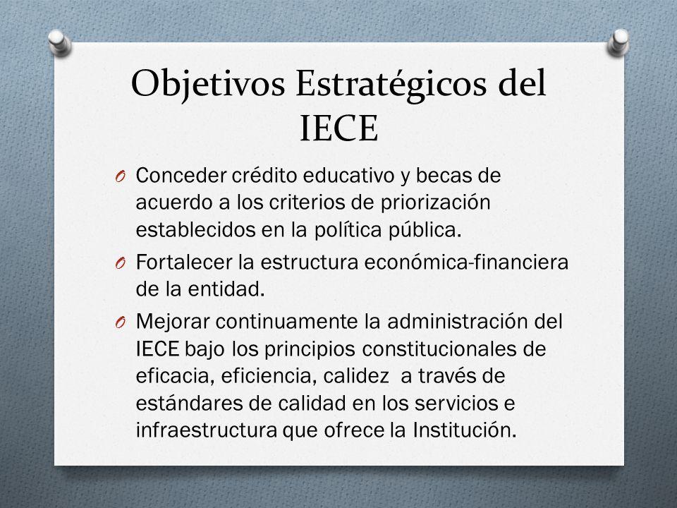 Objetivos Estratégicos del IECE O Conceder crédito educativo y becas de acuerdo a los criterios de priorización establecidos en la política pública. O