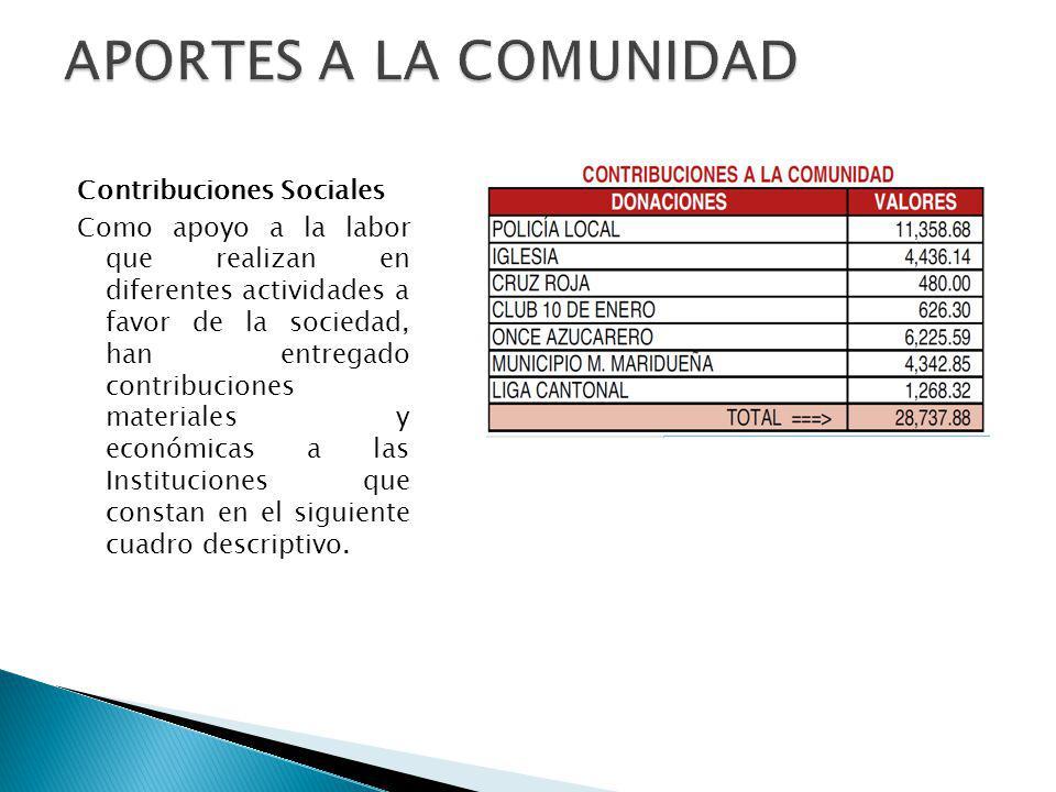 Contribuciones Sociales Como apoyo a la labor que realizan en diferentes actividades a favor de la sociedad, han entregado contribuciones materiales y