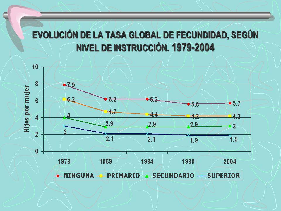 EVOLUCIÓN DE LA TASA GLOBAL DE FECUNDIDAD, SEGÚN NIVEL DE INSTRUCCIÓN. 1979-2004