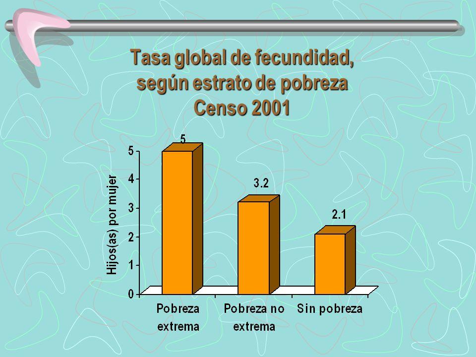 Tasa global de fecundidad, según estrato de pobreza Censo 2001