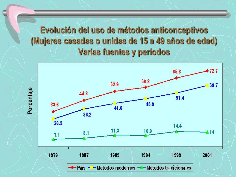 Evolución del uso de métodos anticonceptivos (Mujeres casadas o unidas de 15 a 49 años de edad) Varias fuentes y períodos