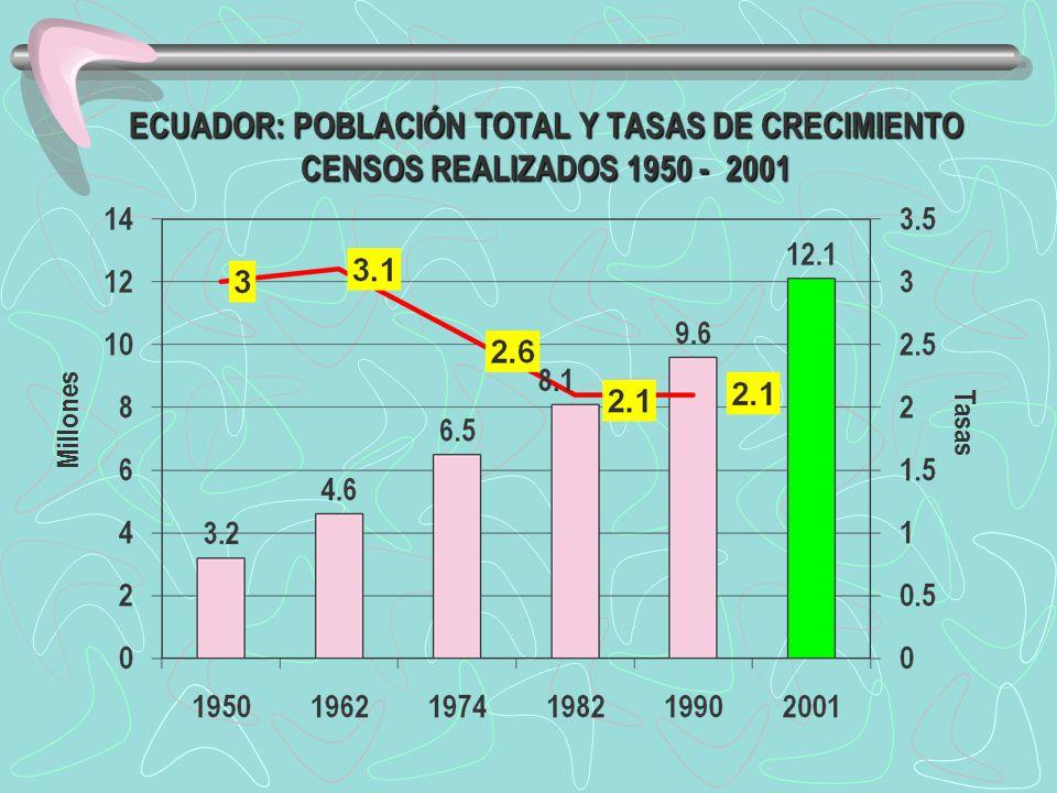 ECUADOR: POBLACIÓN TOTAL Y TASAS DE CRECIMIENTO CENSOS REALIZADOS 1950 - 2001 Millones Tasas