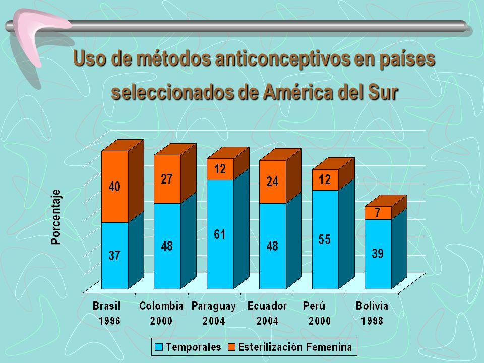 Uso de métodos anticonceptivos en países seleccionados de América del Sur