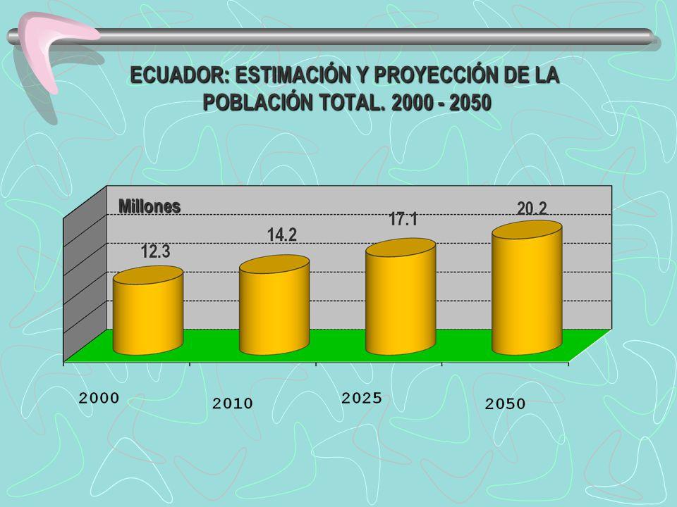 ECUADOR: ESTIMACIÓN Y PROYECCIÓN DE LA POBLACIÓN TOTAL. 2000 - 2050 Millones
