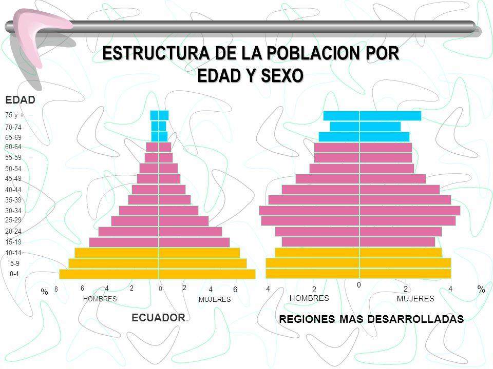 ESTRUCTURA DE LA POBLACION POR EDAD Y SEXO 10-14 15-19 20-24 25-29 30-34 35-39 40-44 45-49 50-54 55-59 60-64 65-69 70-74 75 y + EDAD