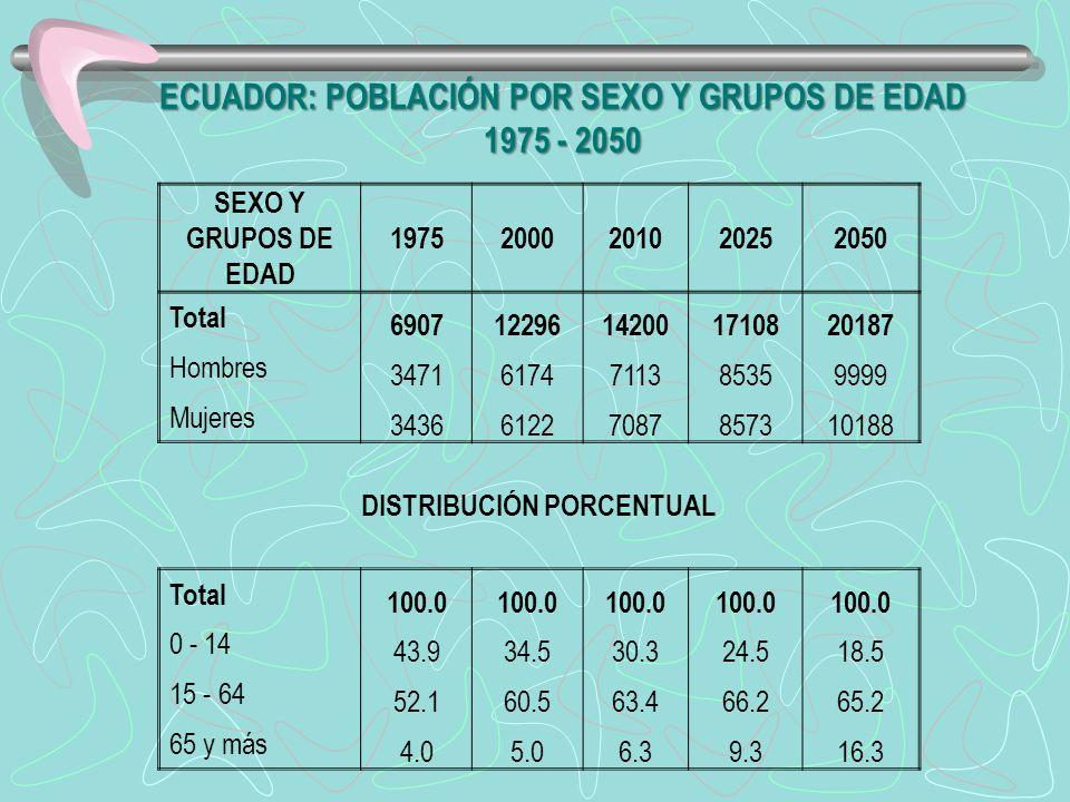 ECUADOR: POBLACIÓN POR SEXO Y GRUPOS DE EDAD 1975 - 2050 SEXO Y GRUPOS DE EDAD 19752000201020252050 Total 690712296142001710820187 Hombres 34716174711