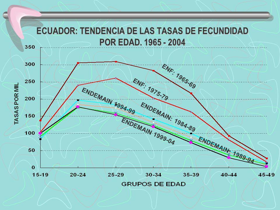 ECUADOR: TENDENCIA DE LAS TASAS DE FECUNDIDAD POR EDAD. 1965 - 2004 TASAS POR MIL ENF: 1965-69 ENF: 1975-79 ENDEMAIN: 1984-89 ENDEMAIN: 1989-94 ENDEMA