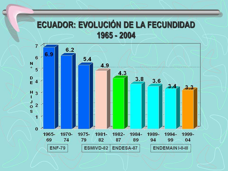 ECUADOR: EVOLUCIÓN DE LA FECUNDIDAD 1965 - 2004 ENF-79ESMIVD-82ENDESA-87ENDEMAIN I-II-III