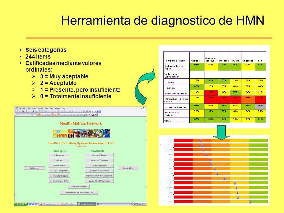 Herramienta de diagnostico de HMN Seis categorías 244 items Calificadas mediante valores ordinales: 3 = Muy aceptable 2 = Aceptable 1 = Presente, pero