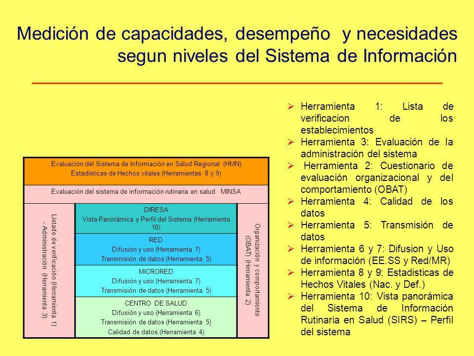 Medición de capacidades, desempeño y necesidades segun niveles del Sistema de Información Evaluación del Sistema de Información en Salud Regional (HMN