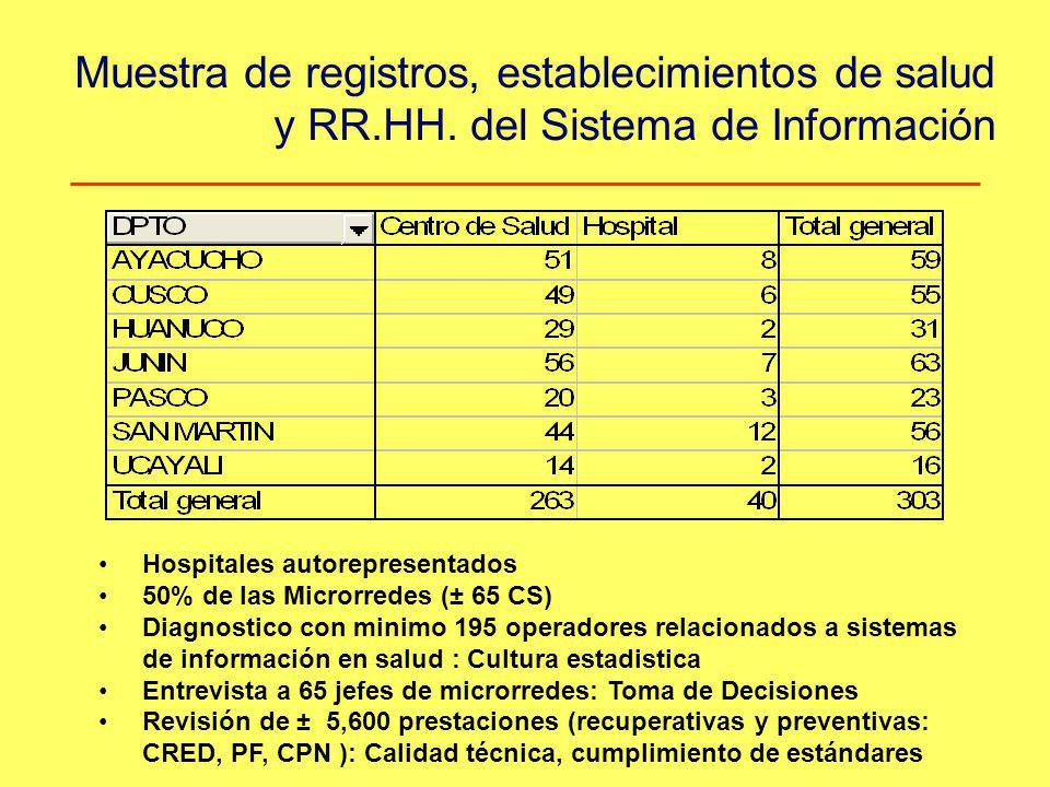 Muestra de registros, establecimientos de salud y RR.HH. del Sistema de Información Hospitales autorepresentados 50% de las Microrredes (± 65 CS) Diag