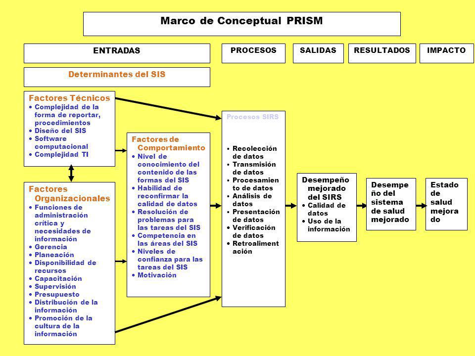 Factores Técnicos Complejidad de la forma de reportar, procedimientos Diseño del SIS Software computacional Complejidad TI Factores de Comportamiento