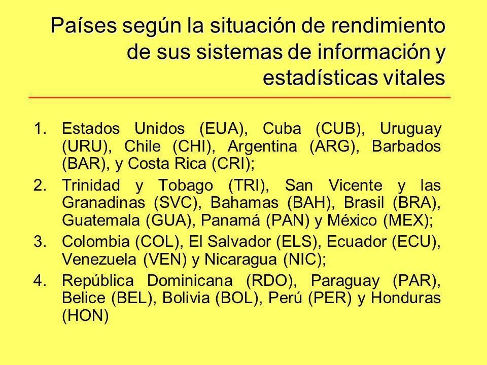 Países según la situación de rendimiento de sus sistemas de información y estadísticas vitales 1.Estados Unidos (EUA), Cuba (CUB), Uruguay (URU), Chil