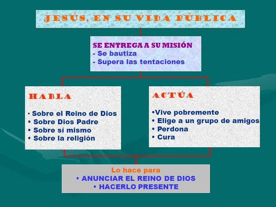 JESÚS, EN SU VIDA PÚBLICA SE ENTREGA A SU MISIÓN - Se bautiza - Supera las tentaciones HABLA Sobre el Reino de Dios Sobre Dios Padre Sobre sí mismo So