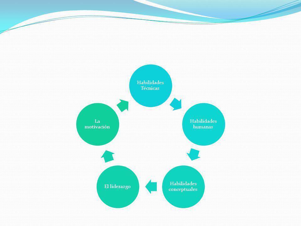 Habilidades Técnicas Habilidades humanas Habilidades conceptuales El liderazgo La motivación