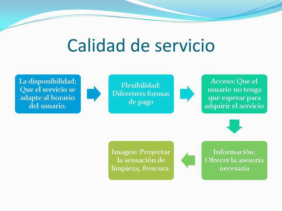 Calidad de servicio La disponibilidad: Que el servicio se adapte al horario del usuario.